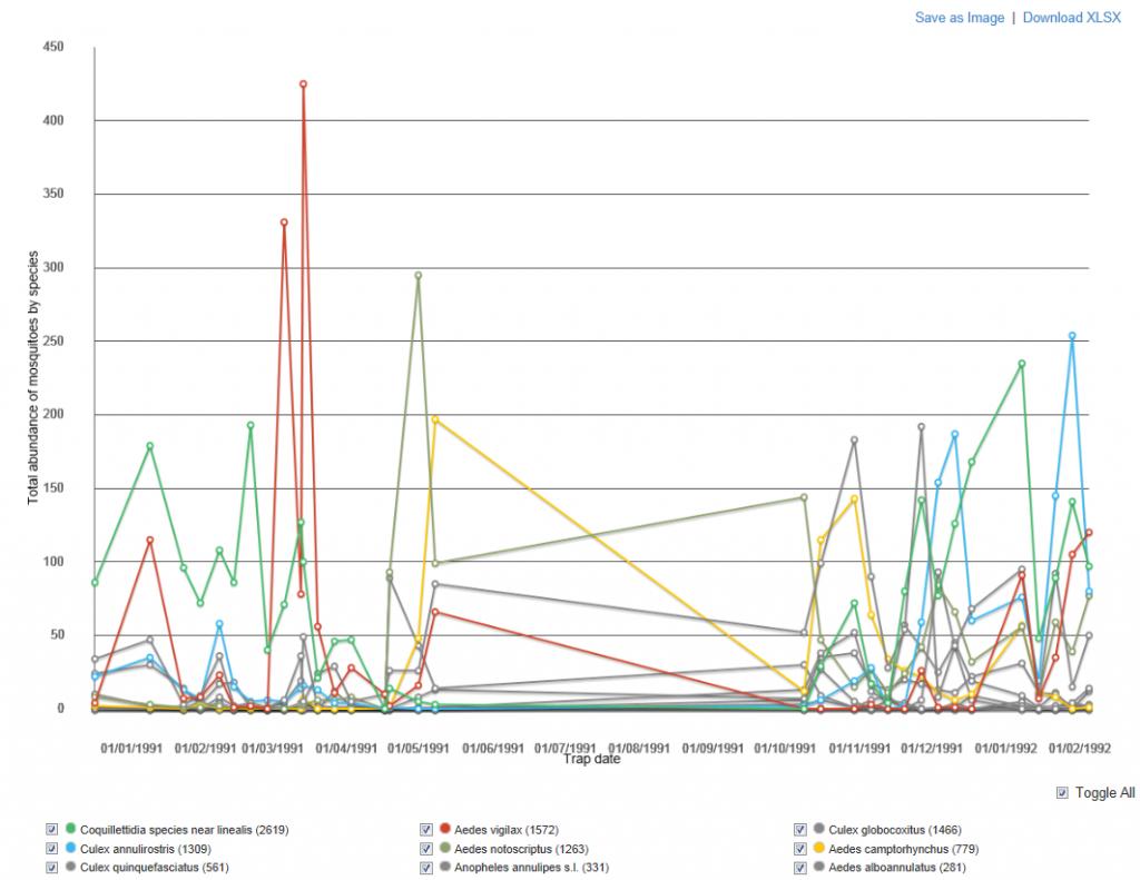Chart Species Abundance graph