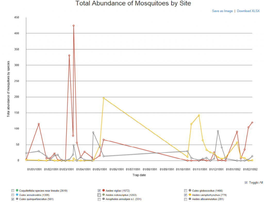 Chart Species abundance with toggles
