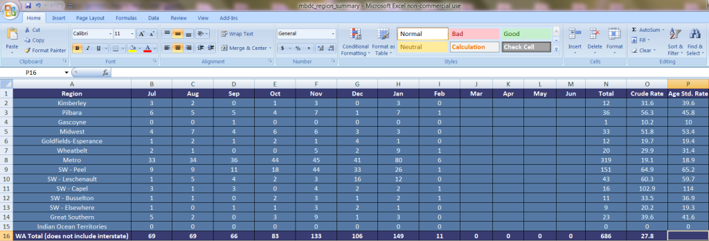 ME region Summary Results table - XLSX table