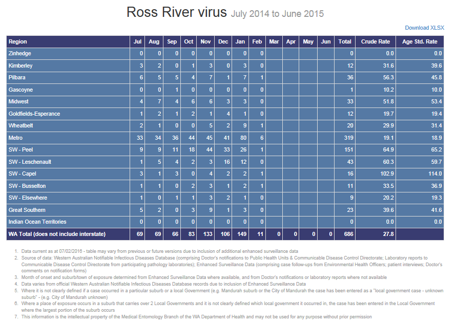 ME region Summary Results table