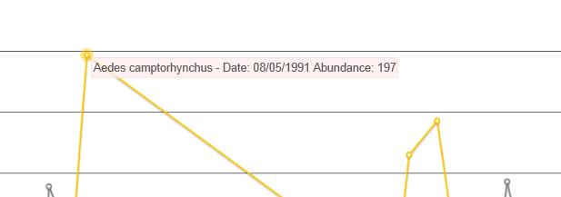 Point Data - Chart Species Abundance