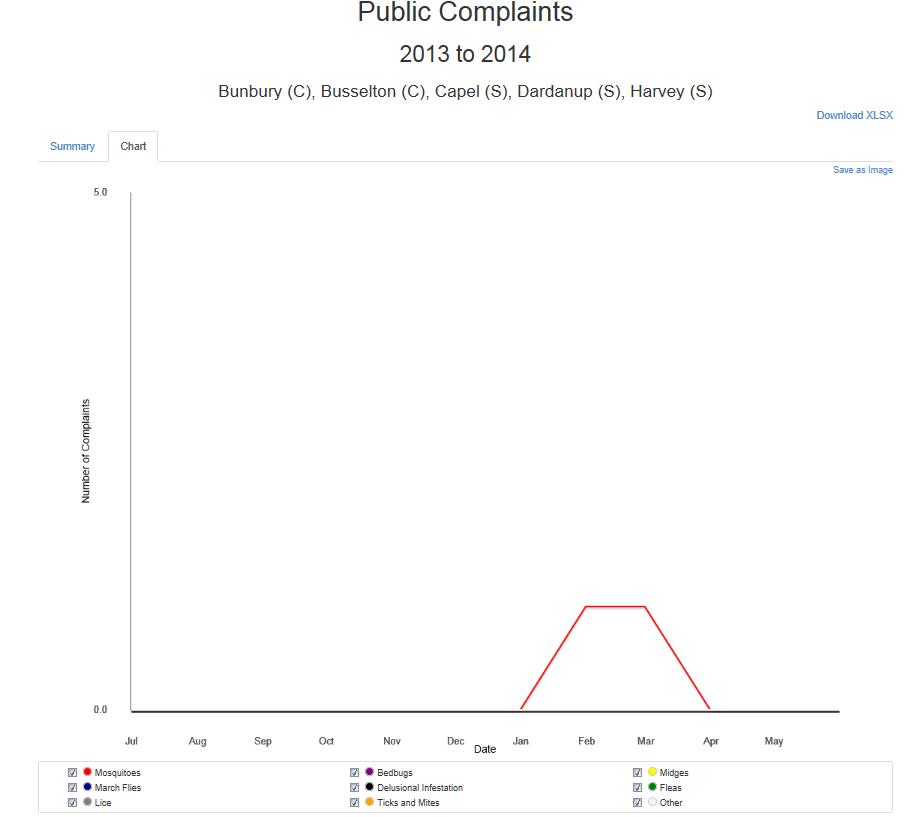Public complaints - chart