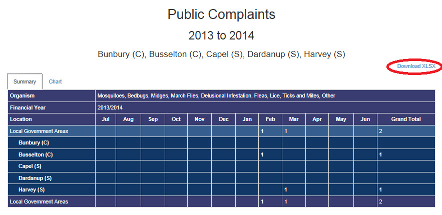 Public complaints summary - Table - download to XLSX
