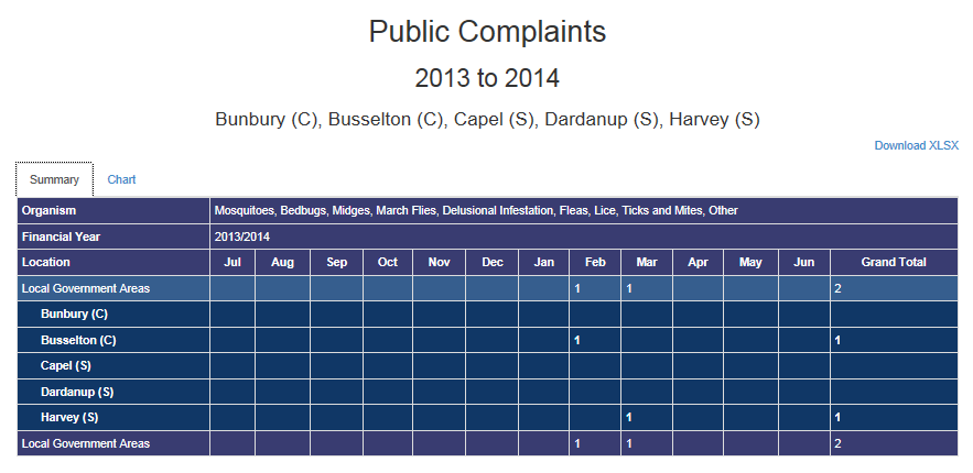 Public complaints summary - Table
